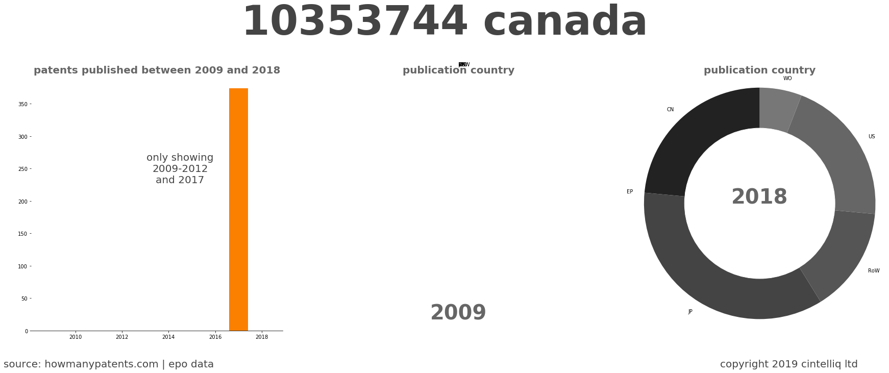 summary of patents for 10353744 Canada