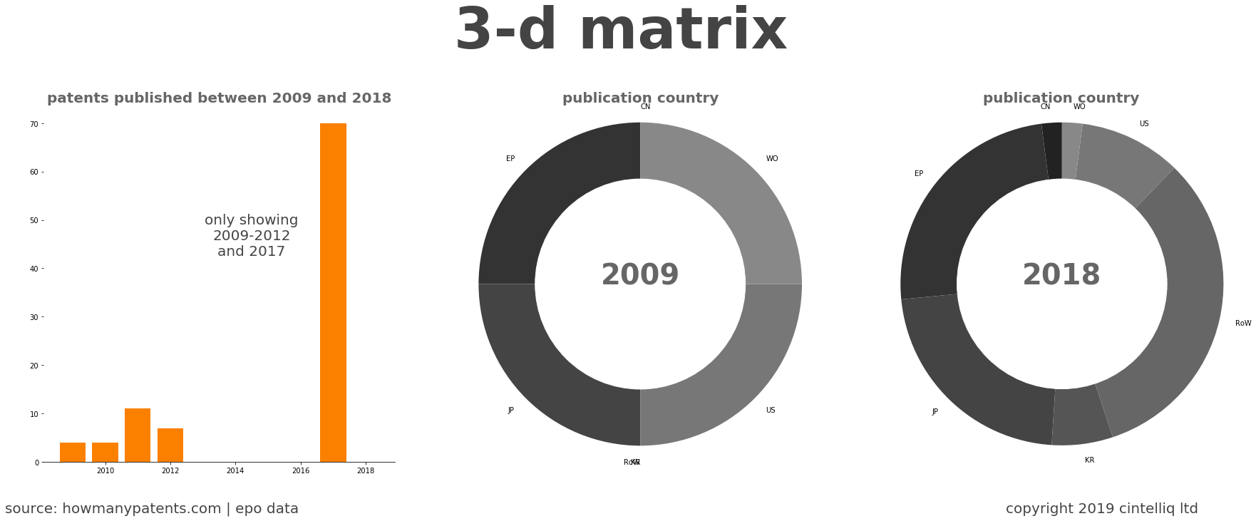 summary of patents for 3-D Matrix