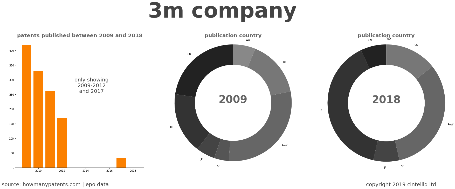 summary of patents for 3M Company