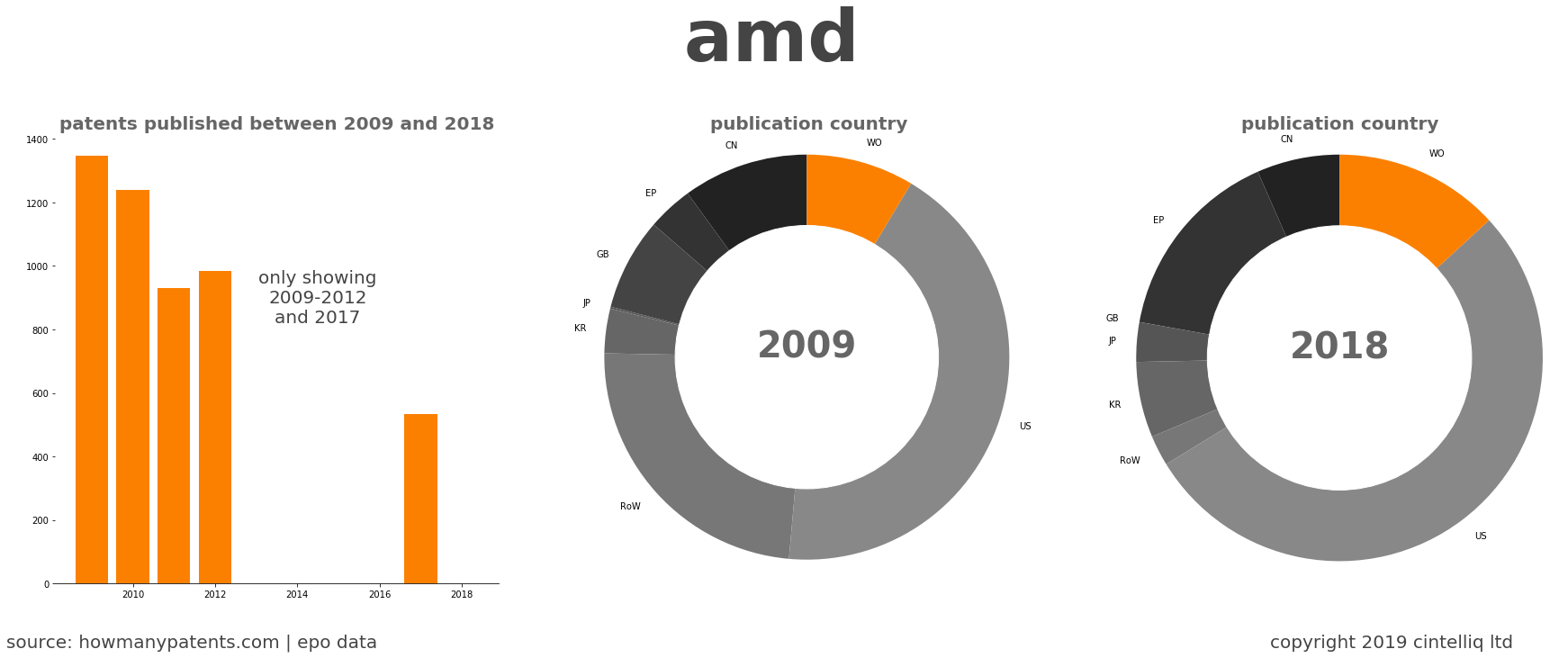 summary of patents for Amd