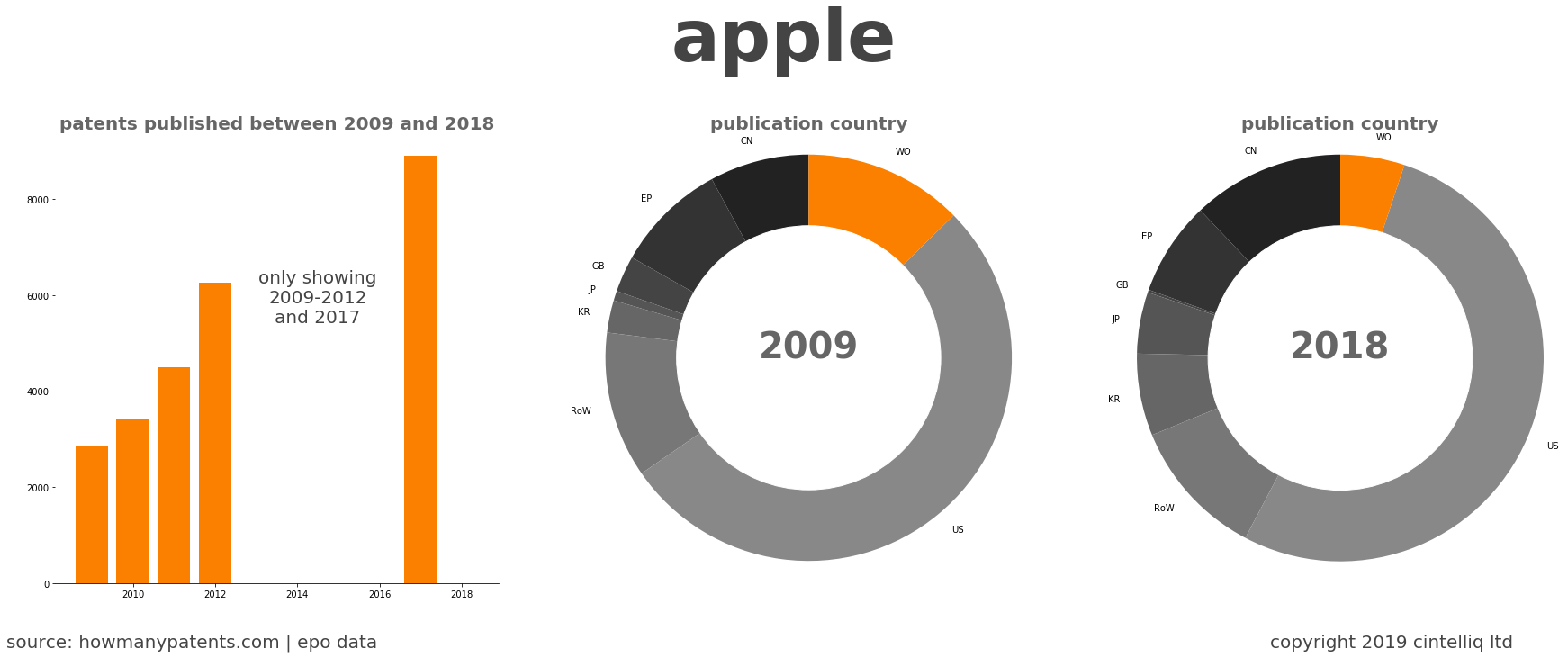 summary of patents for Apple