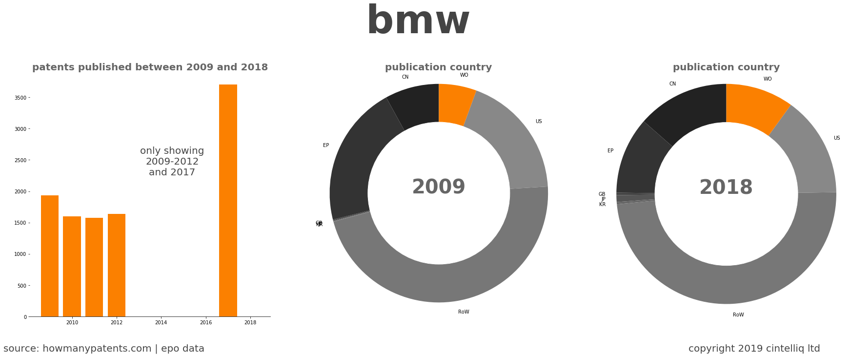 summary of patents for Bmw