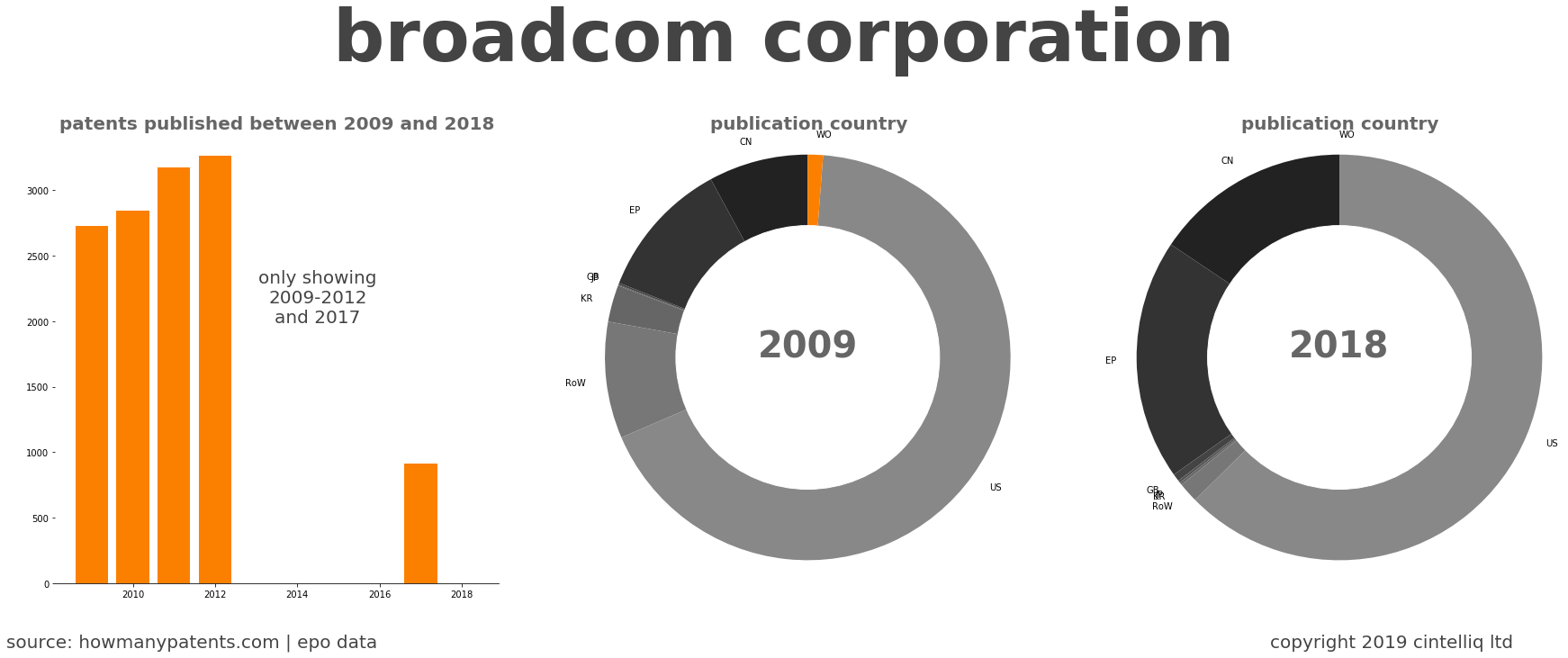 summary of patents for Broadcom Corporation