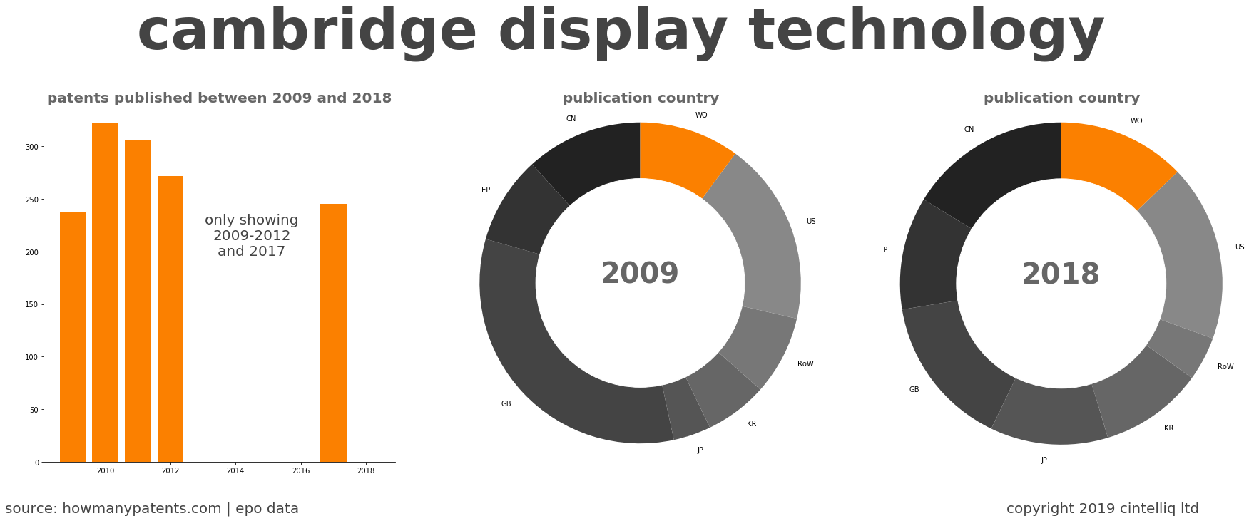summary of patents for Cambridge Display Technology