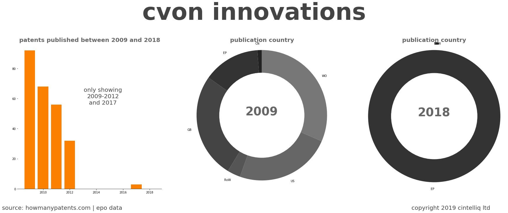 summary of patents for Cvon Innovations