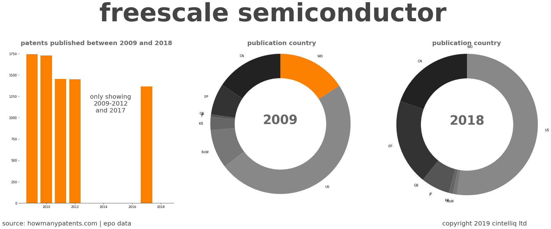 summary of patents for Freescale Semiconductor