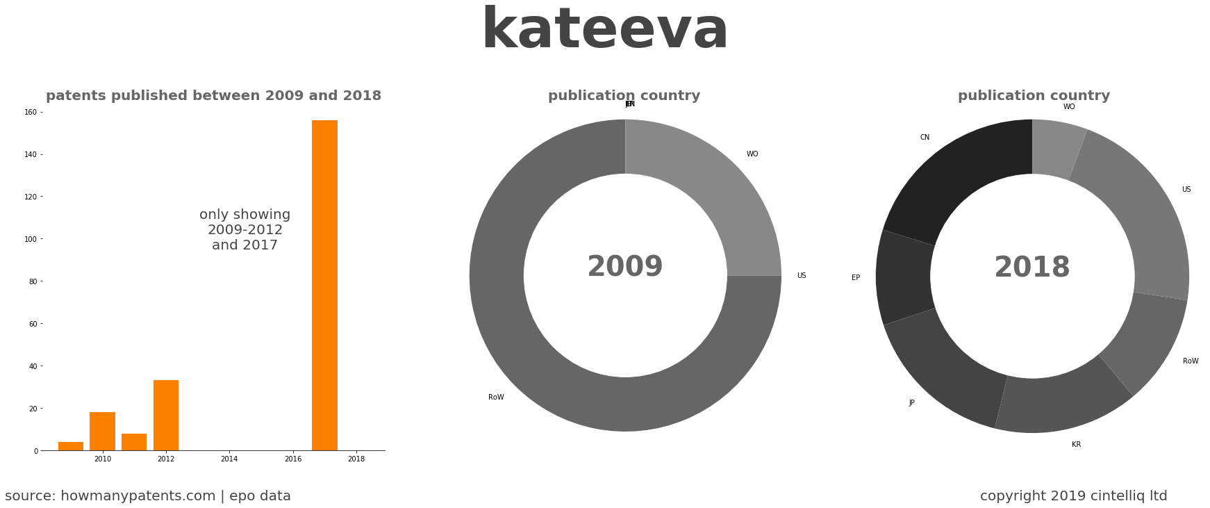 summary of patents for Kateeva