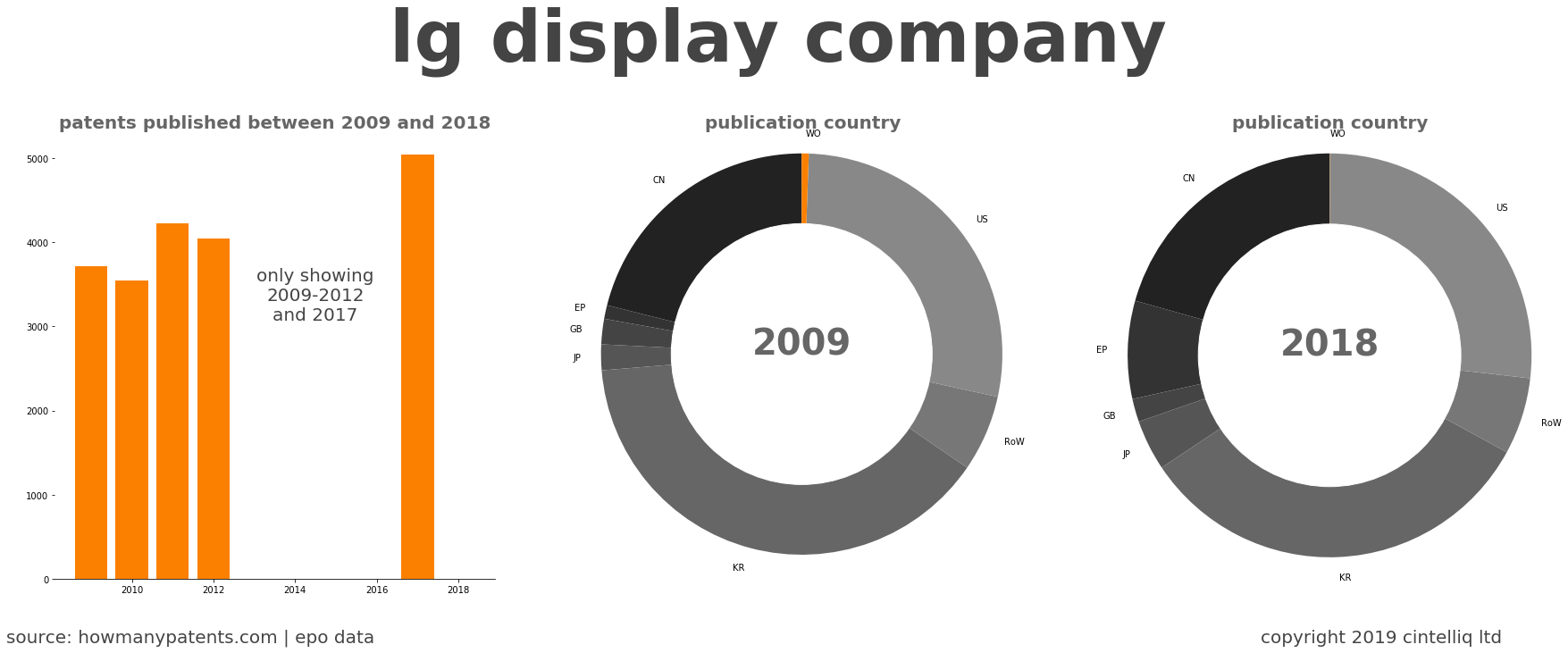 summary of patents for Lg Display Company