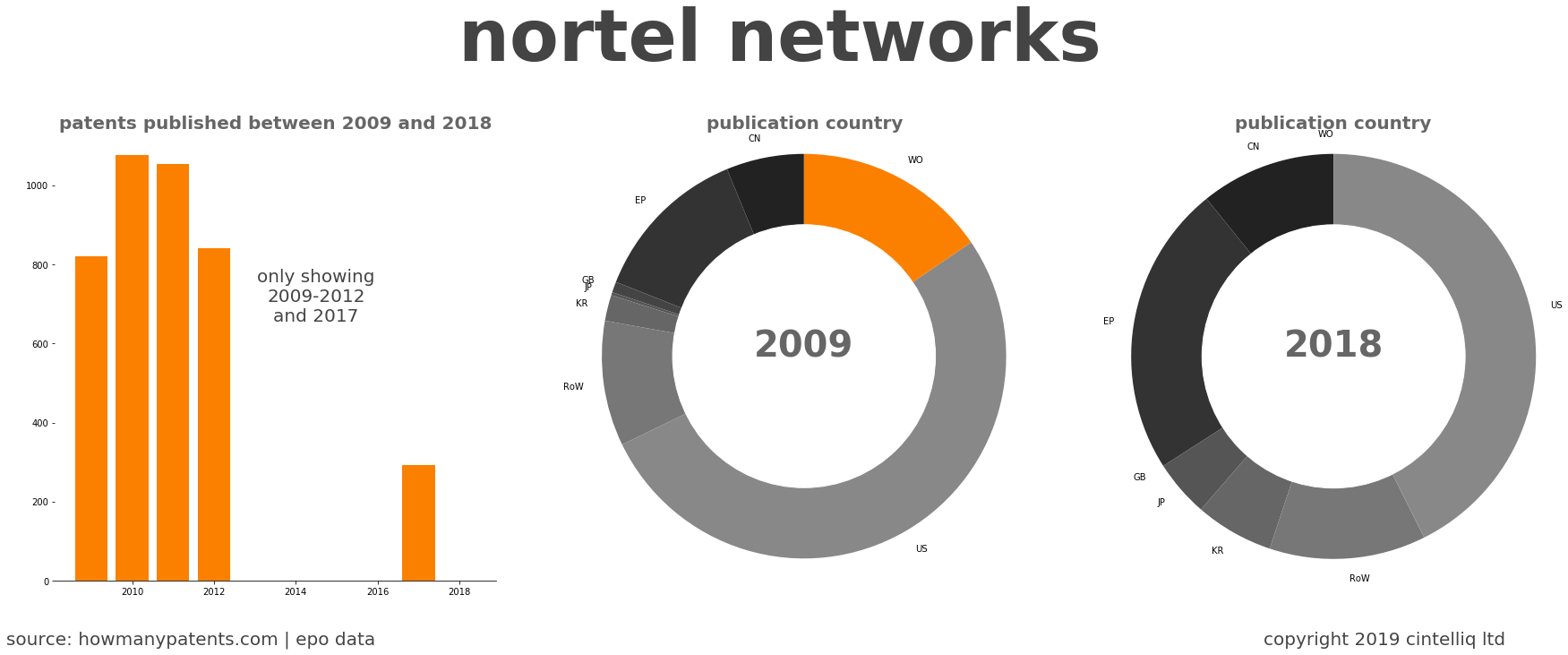 summary of patents for Nortel Networks