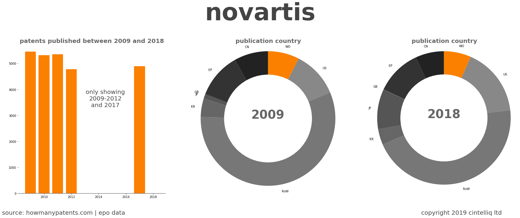 summary of patents for Novartis