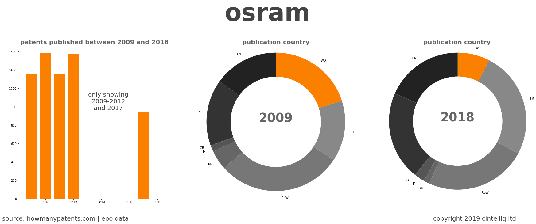 summary of patents for Osram