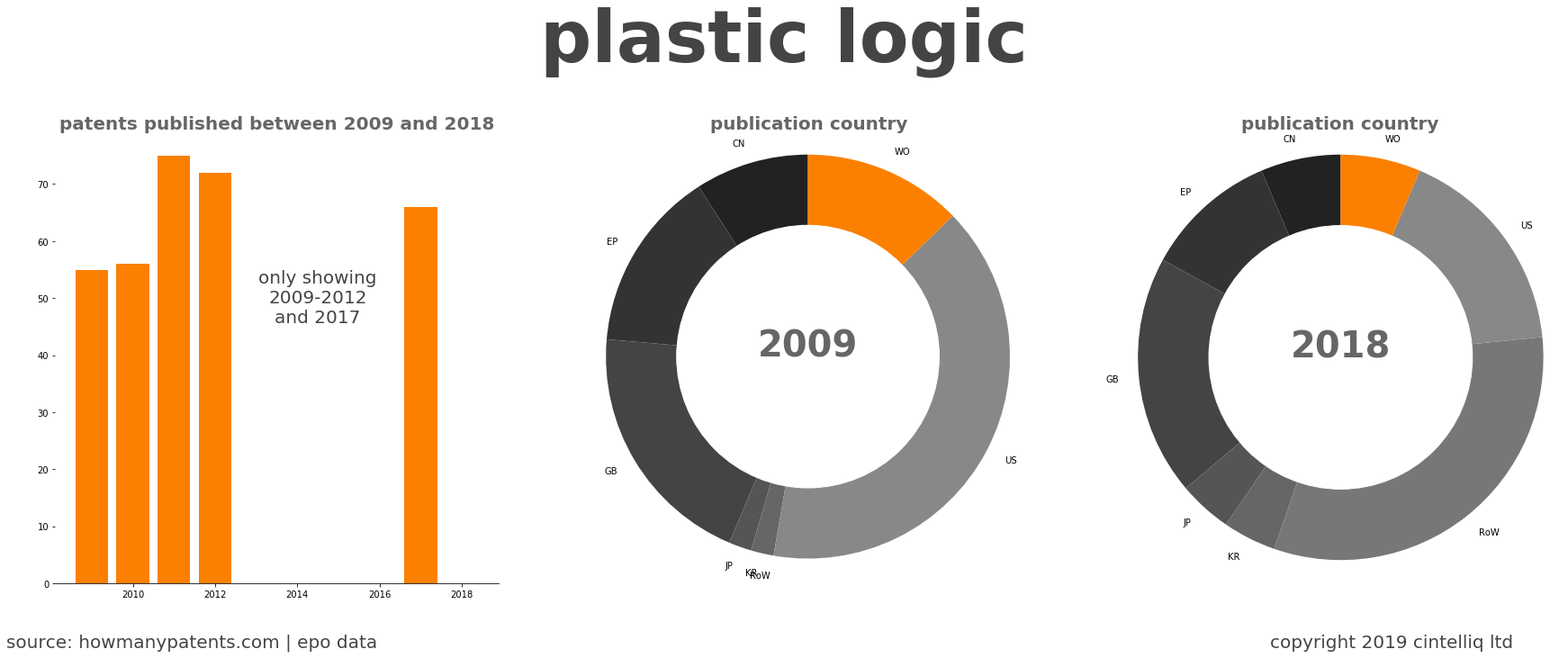 summary of patents for Plastic Logic