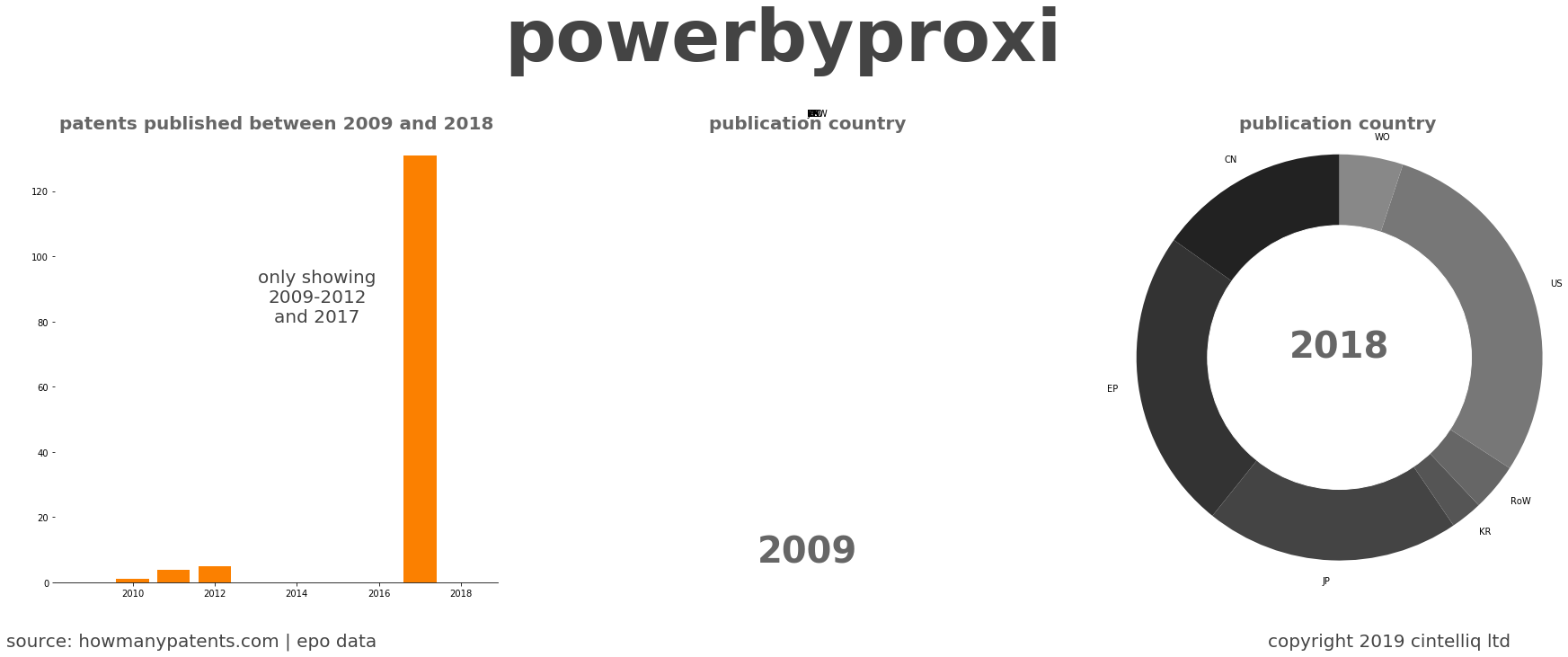 summary of patents for Powerbyproxi