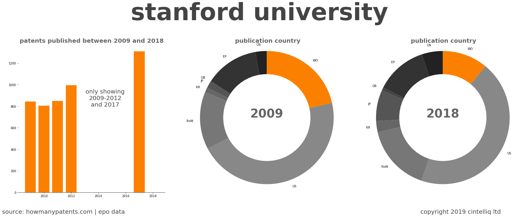 summary of patents for Stanford University