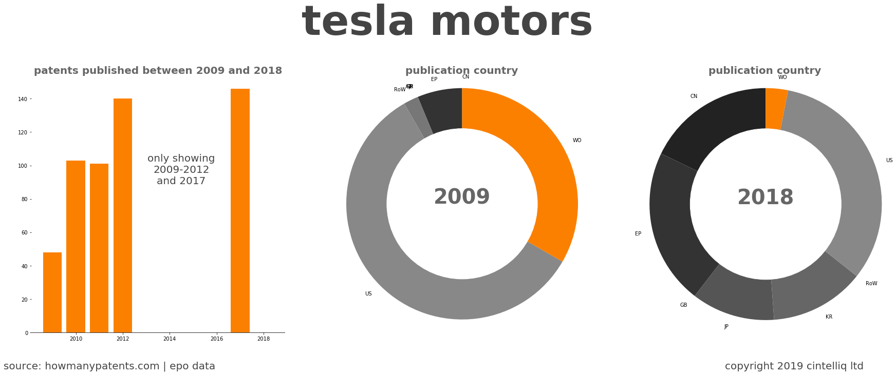 summary of patents for Tesla Motors
