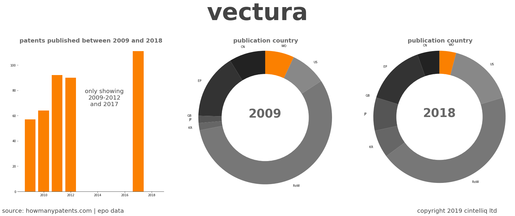 summary of patents for Vectura